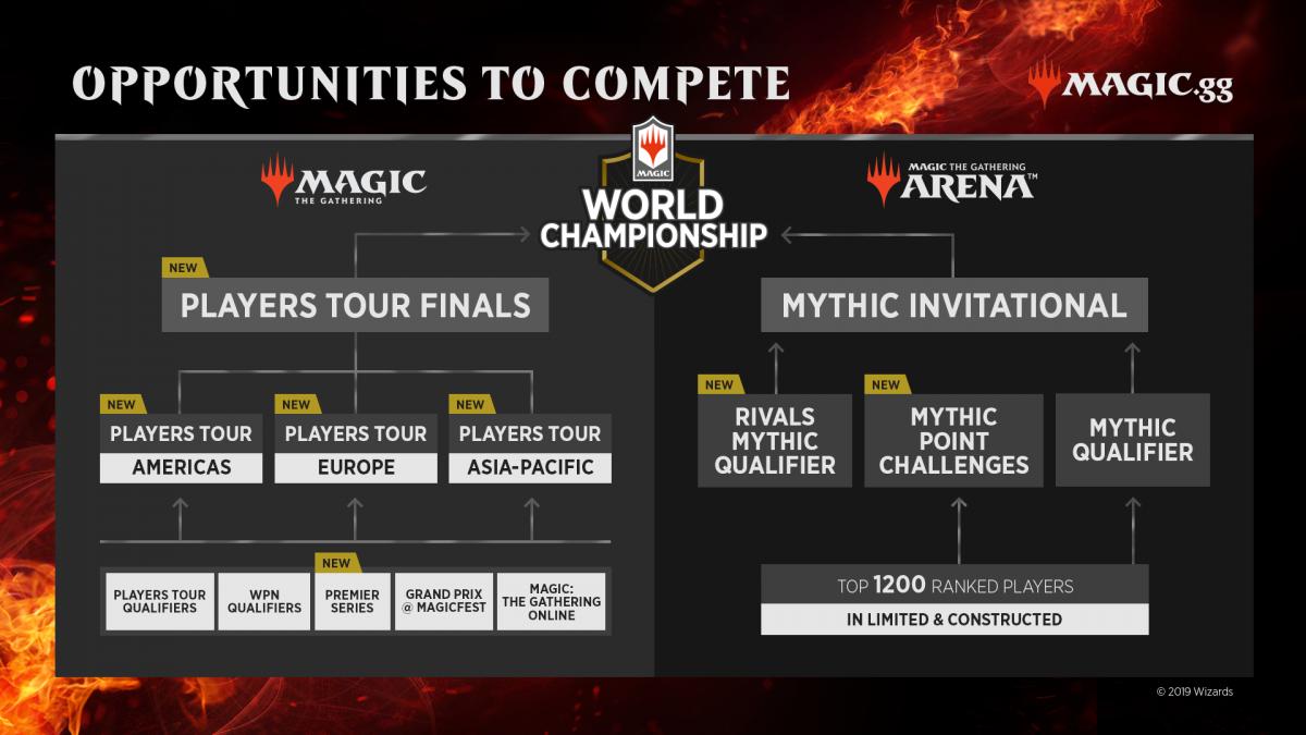https://www.mtgesports.com/news/the-future-of-magic-esports