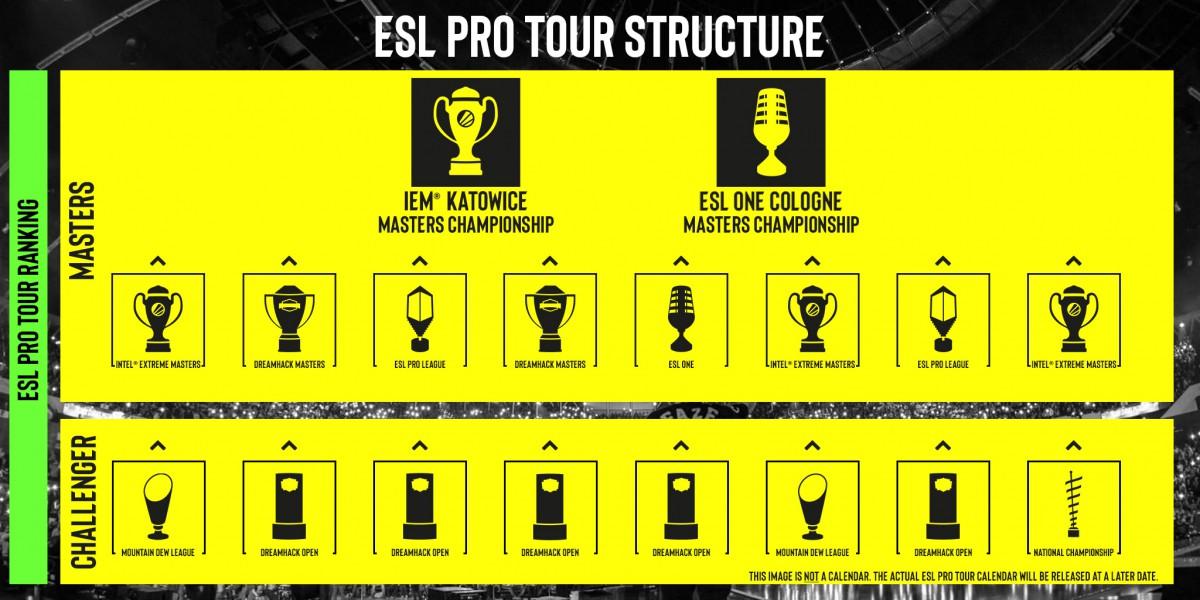 ESL Pro Tour Overview
