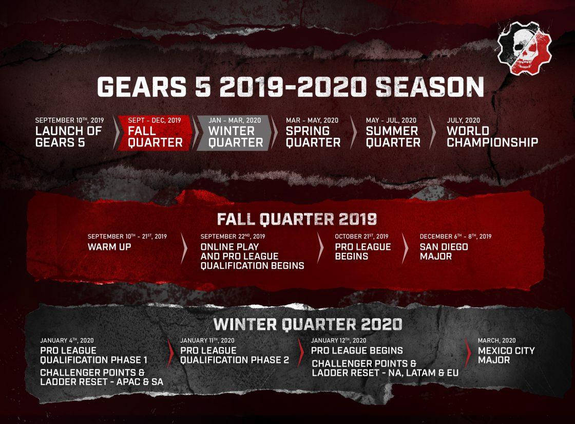 Gears 5 Esports Circuit