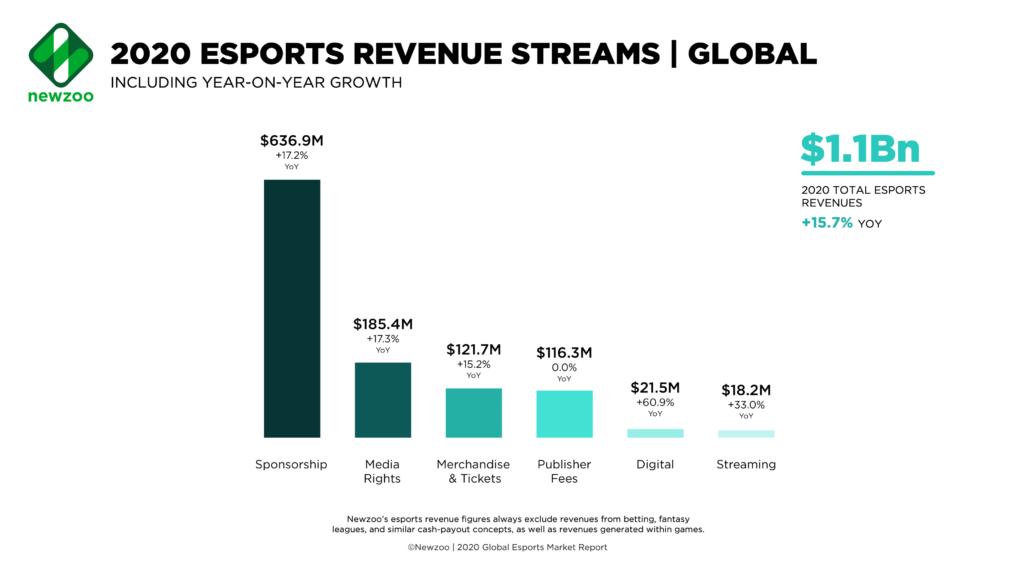 Newzoo_2020_Esports_Revenue_Streams-1024x576