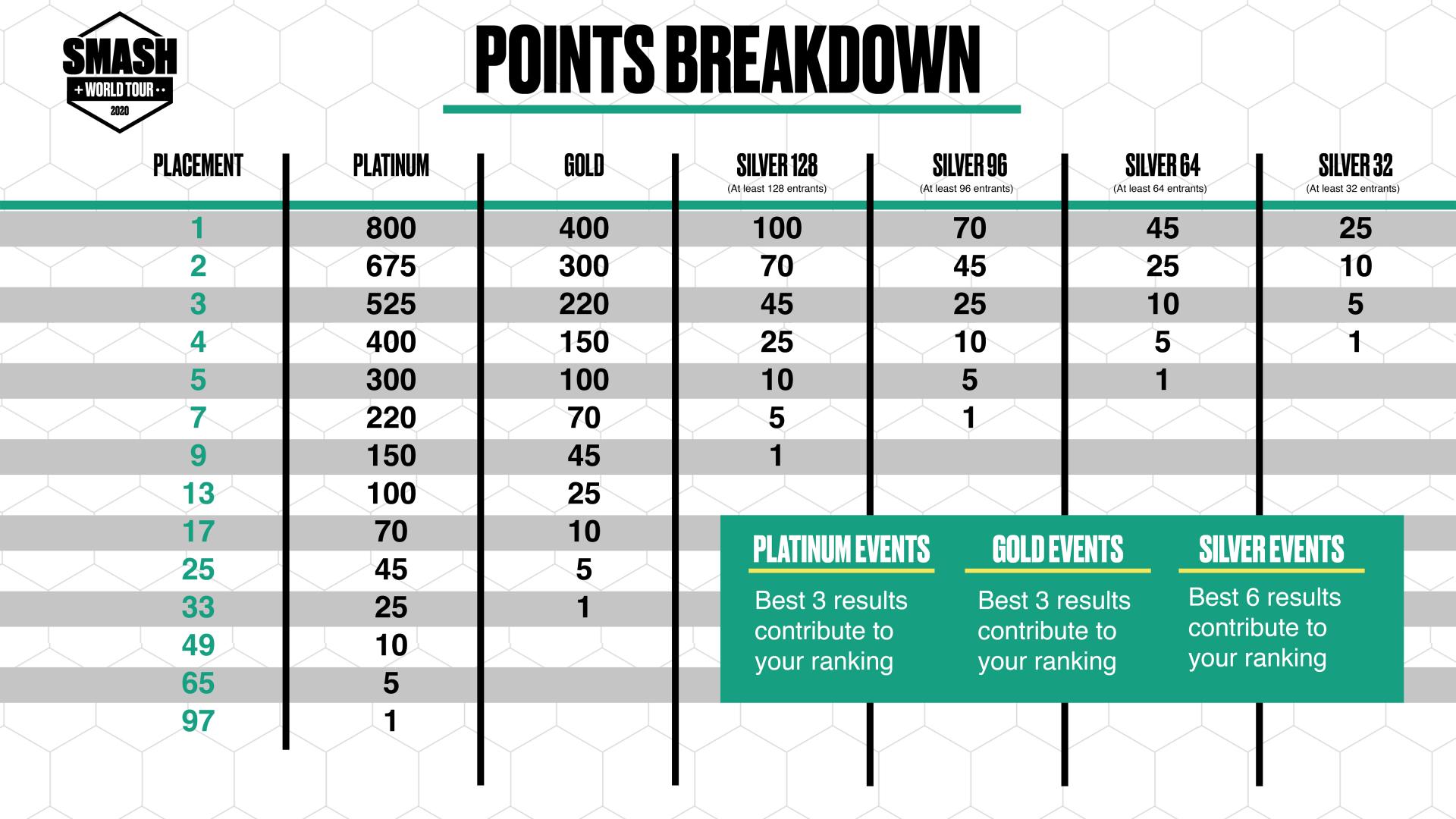 Smash World Tour Points Breakdown