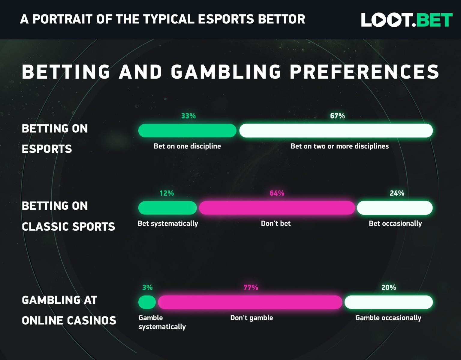 Esports Bettors Infographic 3