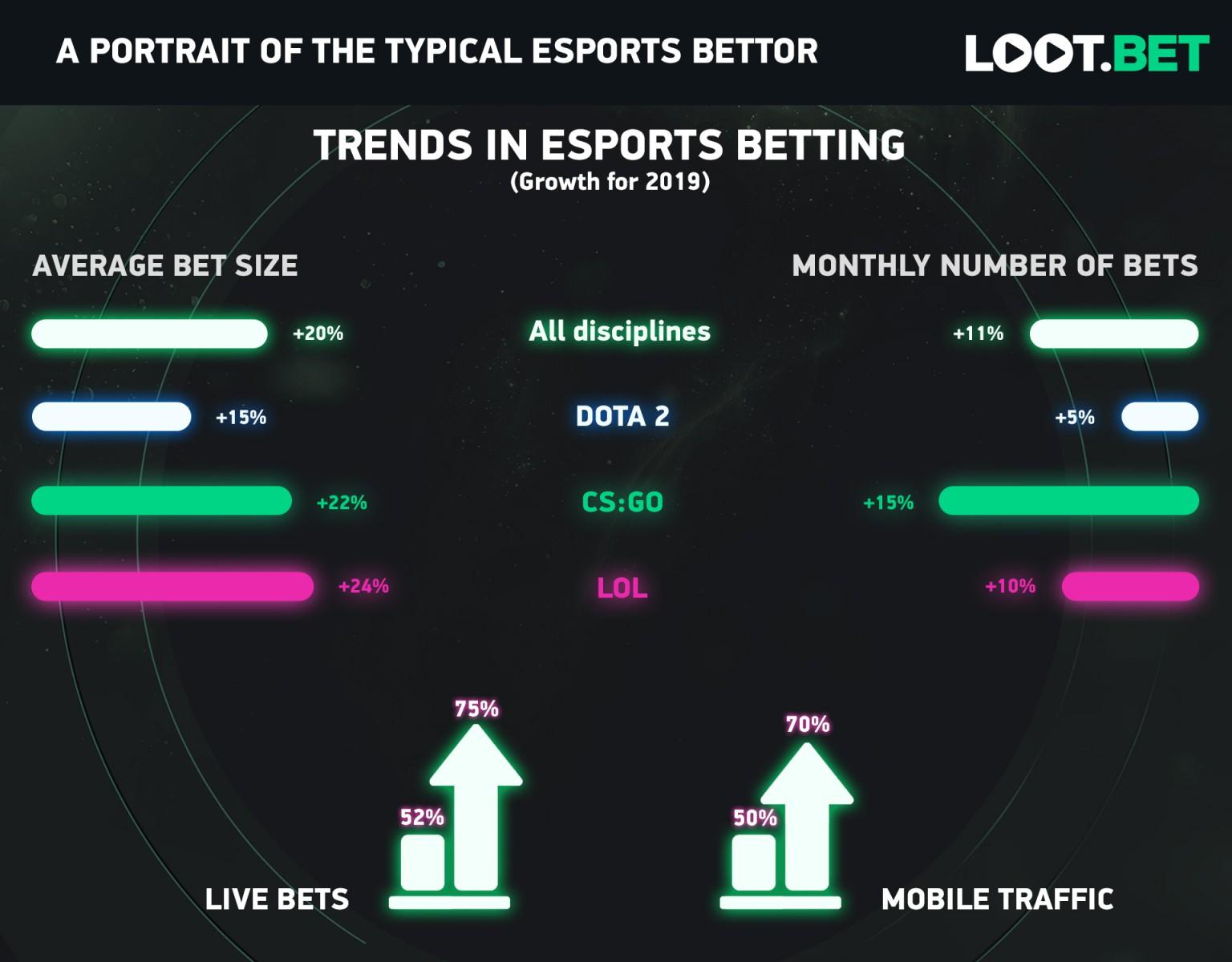 Esports Bettors Infographic 5