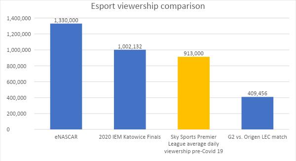 Esports Viewership Comparison 2020