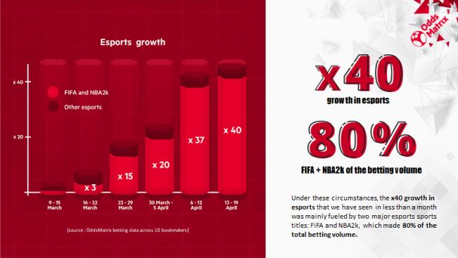 EveryMatrix 2020 Esports Betting Growth