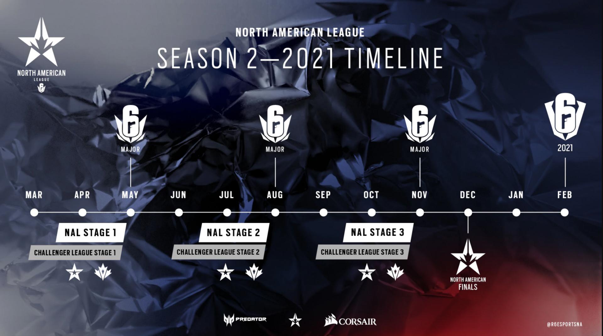 Rainbow Six North American League timeline