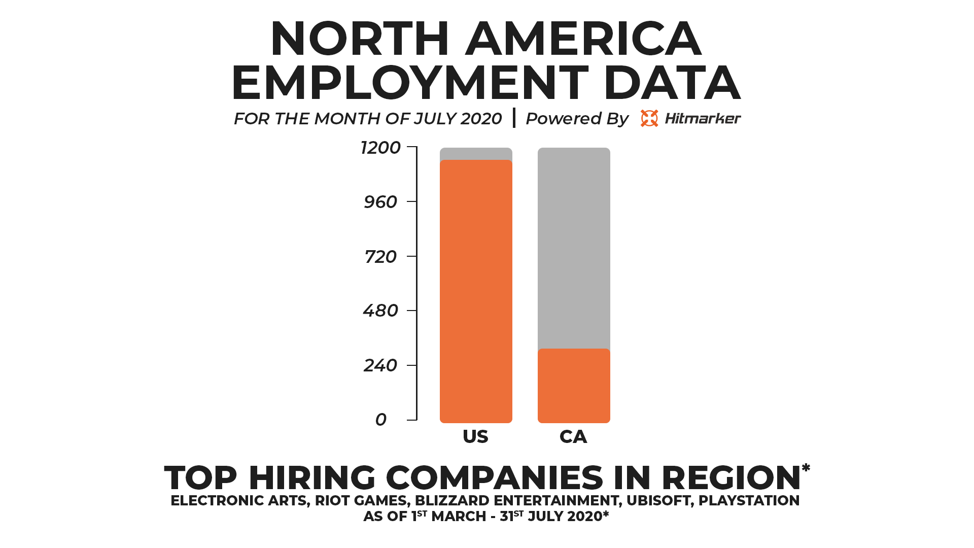 Employment Data powered by Hitmarker -North American