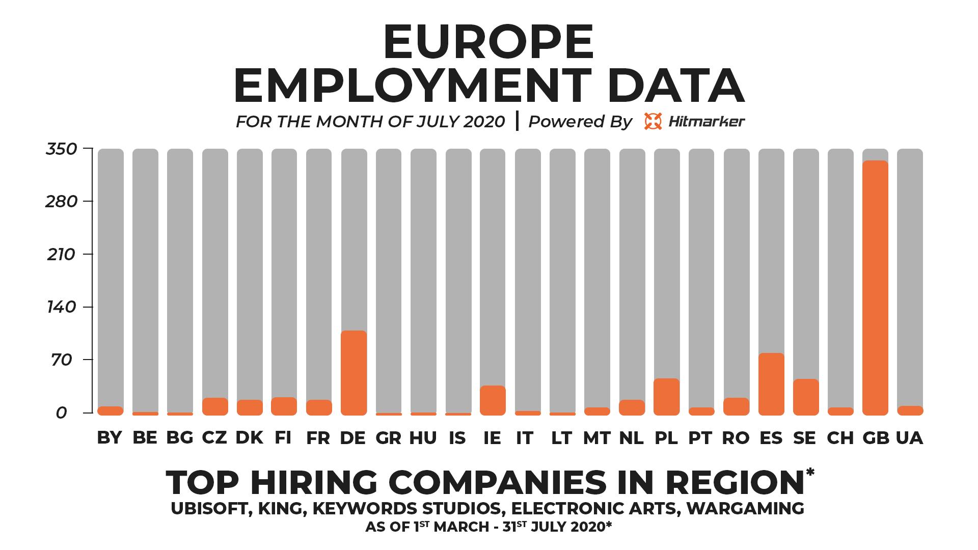 Hitmarker Employment Data Europe