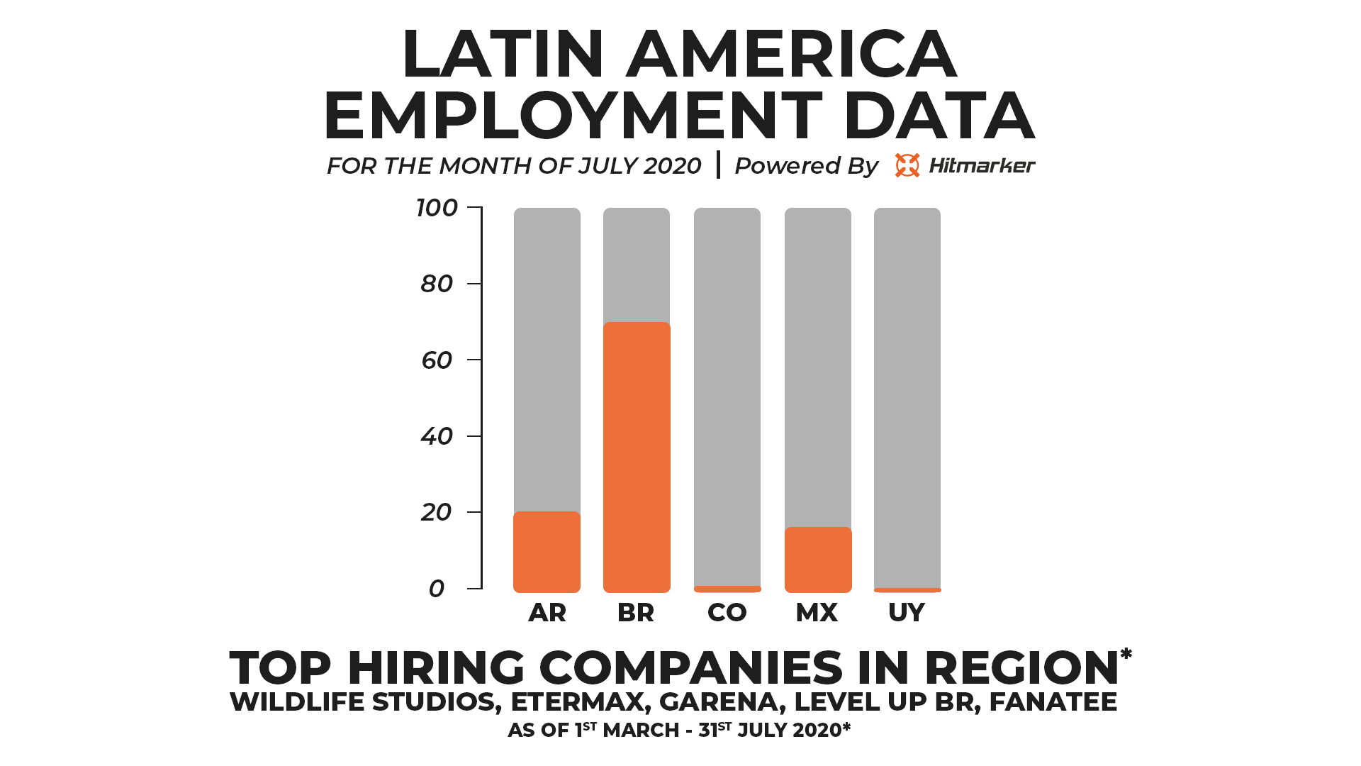 Hitmarker Employment Data Latin America