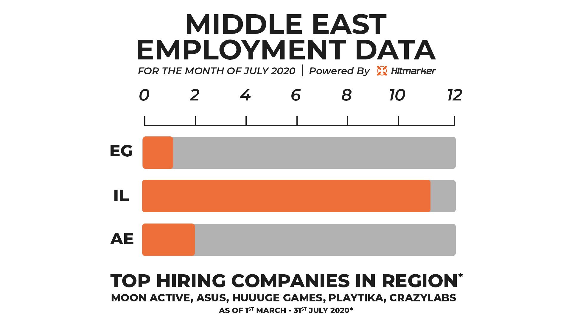 Hitmarker Employment Data Middle East