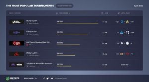 Esports Listeleri