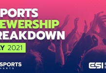 Esports Viewership Breakdown