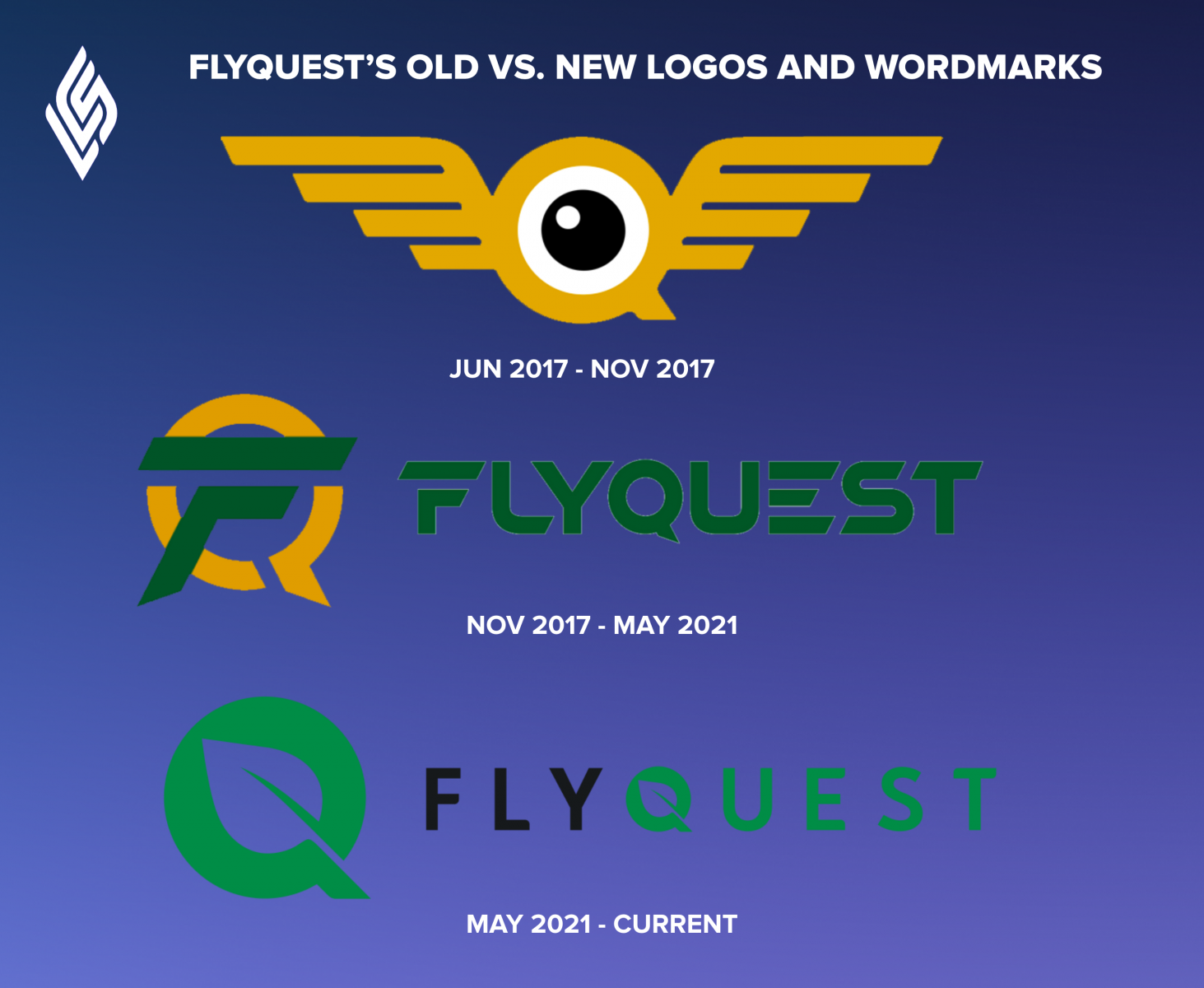 FLYQUEST'S OLD VS. NEW LOGOS AND WORDMARKS
