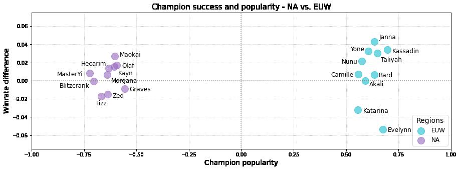 Bayes esports League of Legends balance