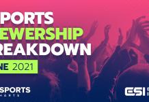 Esports Viewership June