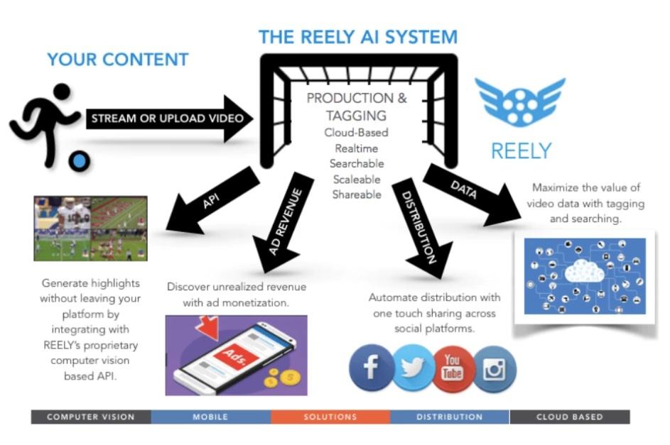 video optimisation optimization Reely