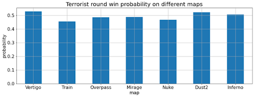 Bayes Theorum Counter-Strike